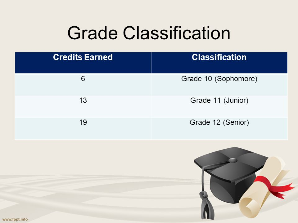 Grade Classification Credits EarnedClassification 6Grade 10 (Sophomore) 13Grade 11 (Junior) 19Grade 12 (Senior)