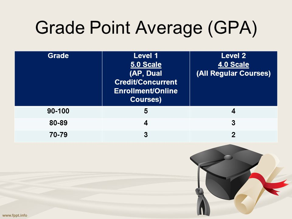 Grade Point Average (GPA) GradeLevel 1 5.0 Scale (AP, Dual Credit/Concurrent Enrollment/Online Courses) Level 2 4.0 Scale (All Regular Courses) 90-100