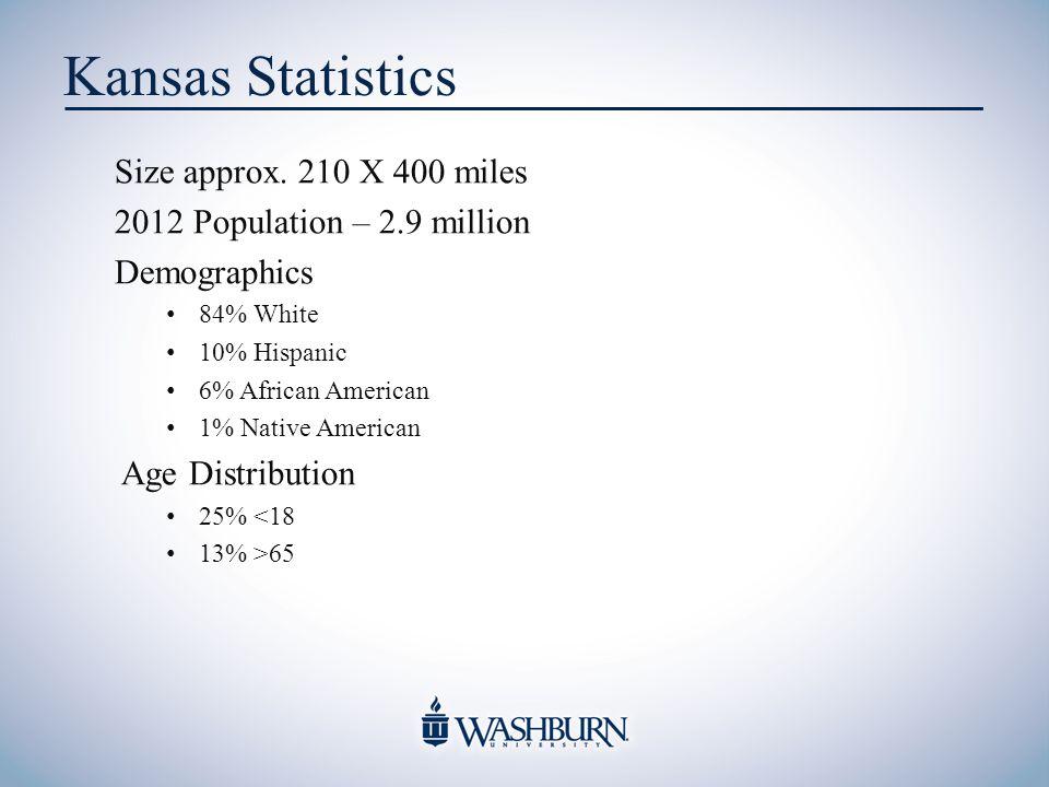 Kansas Statistics Size approx.