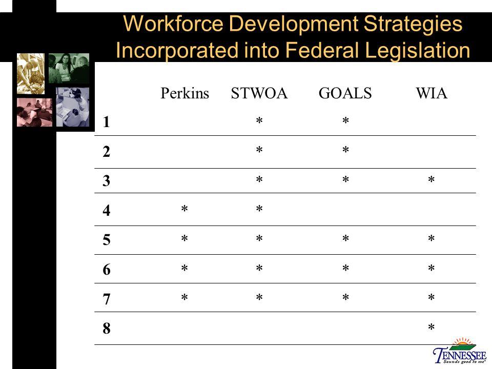 Perkins * STWOA * GOALS * WIA * 1234567812345678 Workforce Development Strategies Incorporated into Federal Legislation
