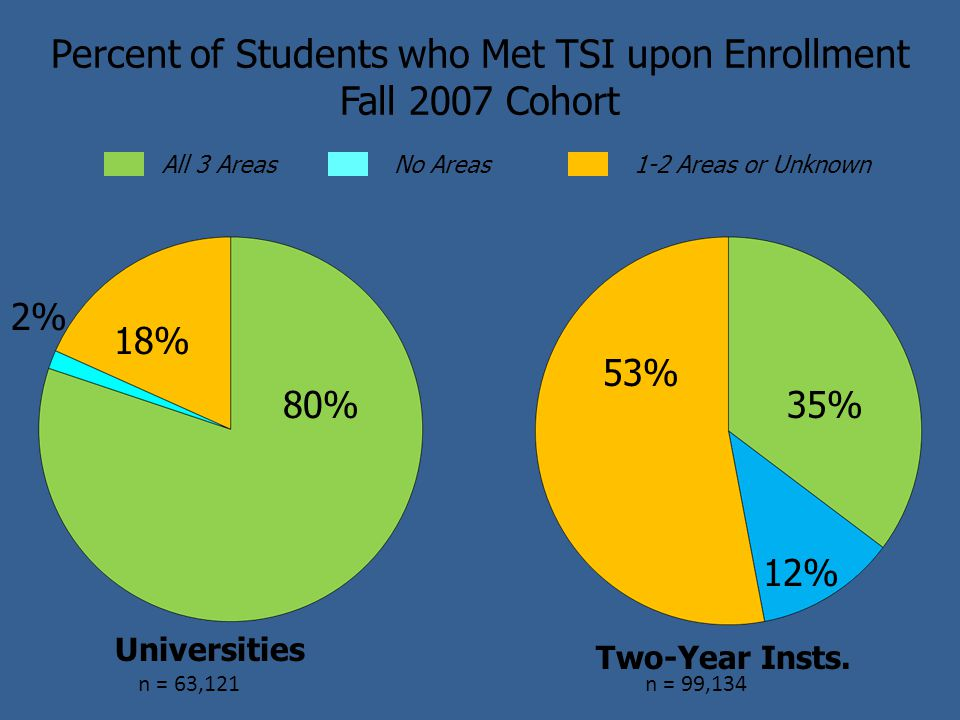 Percent of Students who Met TSI upon Enrollment Fall 2007 Cohort 80% 18% 2% 12% 53% 35% 1-2 Areas or Unknown Universities Two-Year Insts.