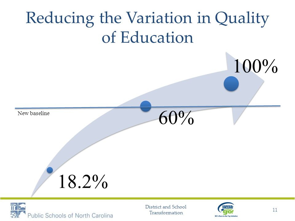 Reducing the Variation in Quality of Education 18.2% 60% 100% District and School Transformation 11 New baseline