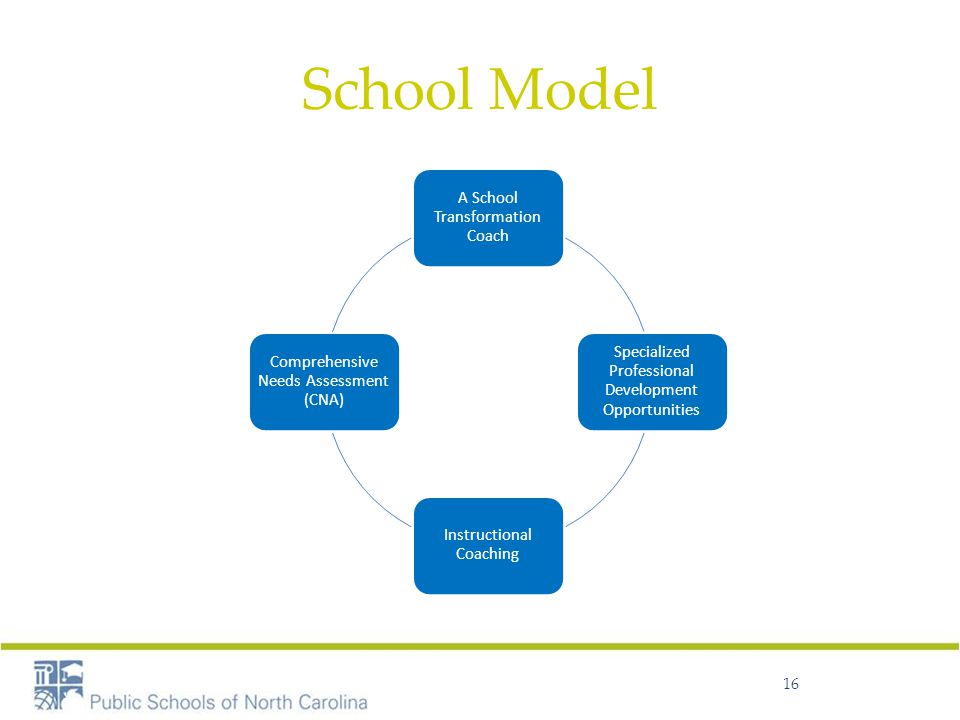 School Model 16 A School Transformation Coach Specialized Professional Development Opportunities Instructional Coaching Comprehensive Needs Assessment