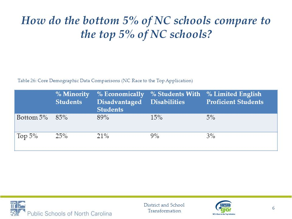 How do the bottom 5% of NC schools compare to the top 5% of NC schools? Table 26: Core Demographic Data Comparisons (NC Race to the Top Application) %