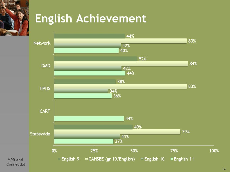 14 MPR and ConnectEd English Achievement