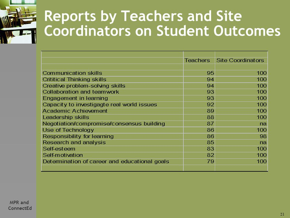 21 MPR and ConnectEd Reports by Teachers and Site Coordinators on Student Outcomes