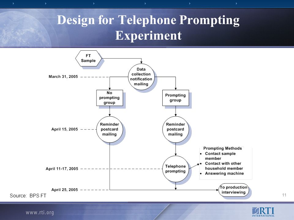 11 Design for Telephone Prompting Experiment Source: BPS FT