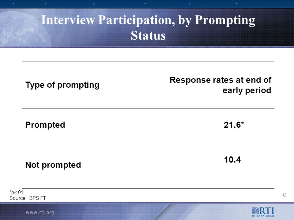 12 Interview Participation, by Prompting Status Type of prompting Response rates at end of early period Prompted21.6* Not prompted 10.4 *p<.01 Source: BPS FT