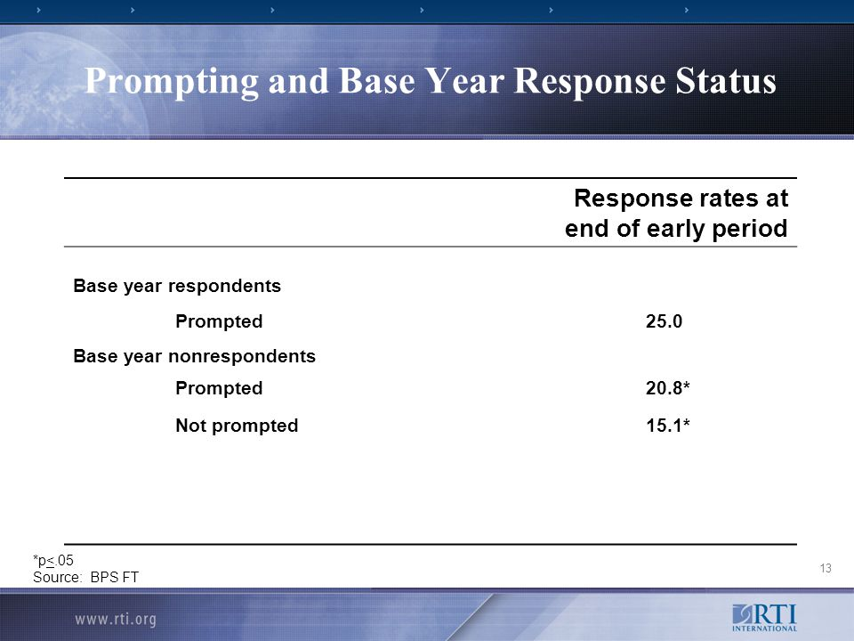13 Prompting and Base Year Response Status Response rates at end of early period Base year respondents Prompted25.0 Base year nonrespondents Prompted20.8* Not prompted15.1* *p<.05 Source: BPS FT