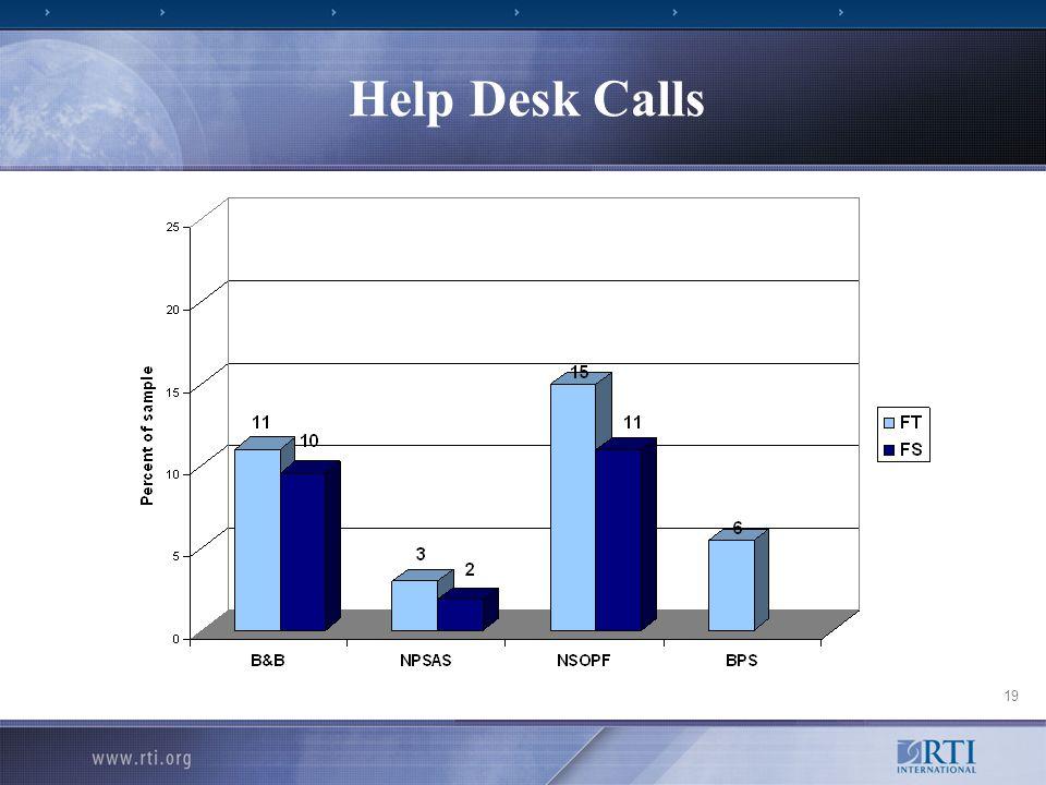 19 Help Desk Calls