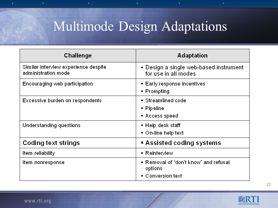 22 Multimode Design Adaptations