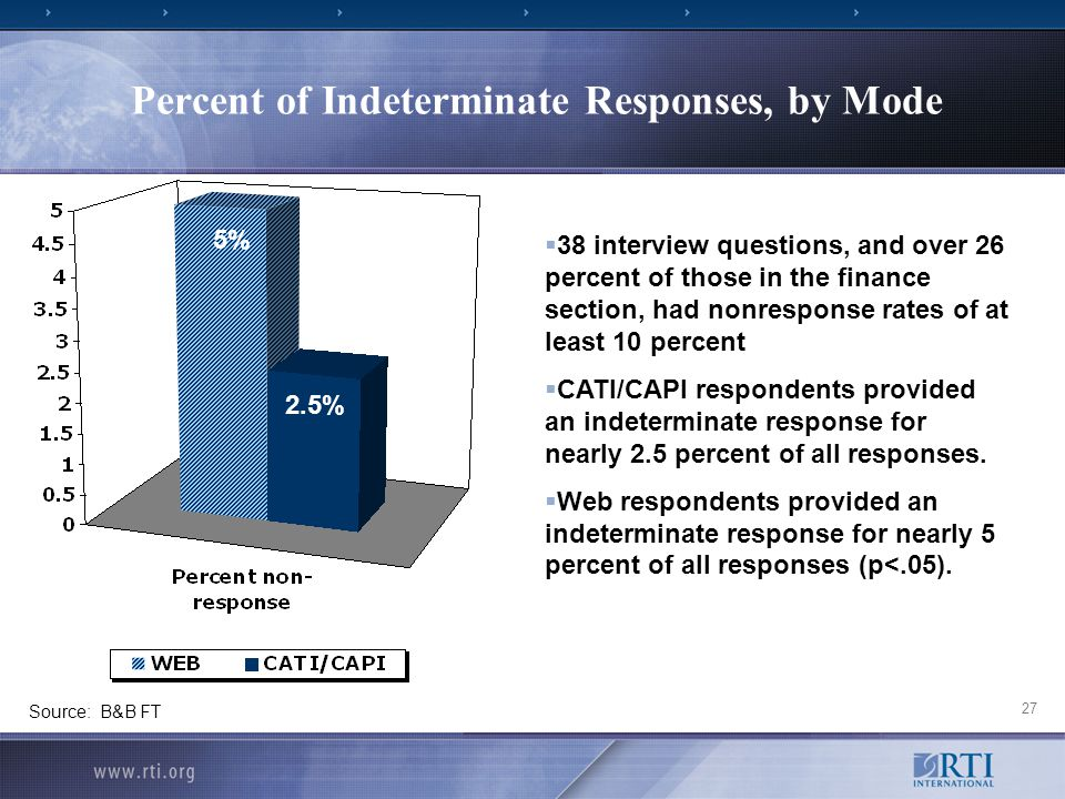 27 Percent of Indeterminate Responses, by Mode  38 interview questions, and over 26 percent of those in the finance section, had nonresponse rates of at least 10 percent  CATI/CAPI respondents provided an indeterminate response for nearly 2.5 percent of all responses.