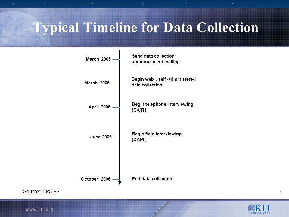 4 Typical Timeline for Data Collection Source: BPS FS March2006 March2006 April2006 June 2006 October2006 Send data collection announcement mailing Begin web,self-administered data collection Begin telephone interviewing (CATI) Begin field interviewing (CAPI) End data collection