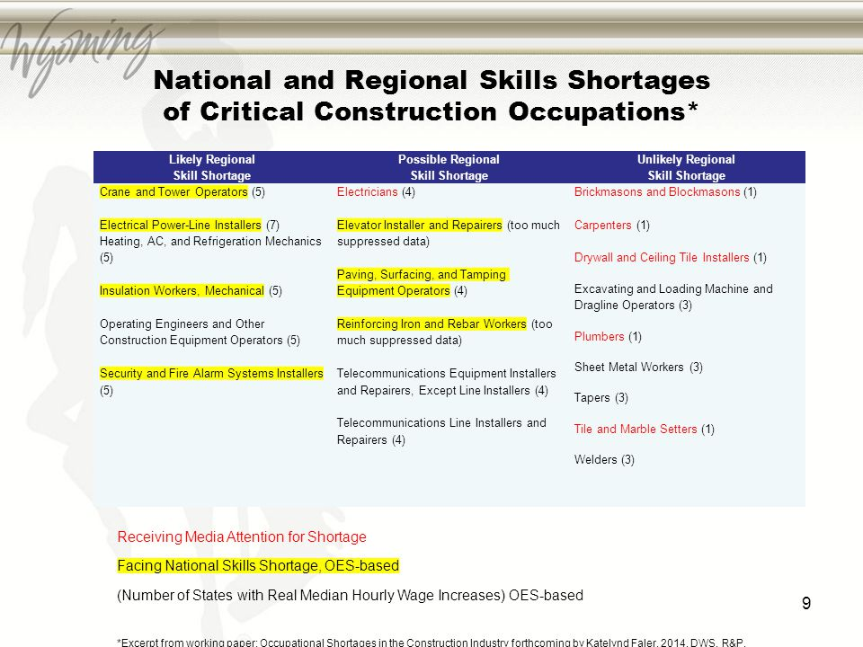National and Regional Skills Shortages of Critical Construction Occupations* Likely Regional Skill Shortage Possible Regional Skill Shortage Unlikely Regional Skill Shortage Crane and Tower Operators (5) Electrical Power-Line Installers (7) Heating, AC, and Refrigeration Mechanics (5) Insulation Workers, Mechanical (5) Operating Engineers and Other Construction Equipment Operators (5) Security and Fire Alarm Systems Installers (5) Electricians (4) Elevator Installer and Repairers (too much suppressed data) Paving, Surfacing, and Tamping Equipment Operators (4) Reinforcing Iron and Rebar Workers (too much suppressed data) Telecommunications Equipment Installers and Repairers, Except Line Installers (4) Telecommunications Line Installers and Repairers (4) Brickmasons and Blockmasons (1) Carpenters (1) Drywall and Ceiling Tile Installers (1) Excavating and Loading Machine and Dragline Operators (3) Plumbers (1) Sheet Metal Workers (3) Tapers (3) Tile and Marble Setters (1) Welders (3) Receiving Media Attention for Shortage Facing National Skills Shortage, OES-based (Number of States with Real Median Hourly Wage Increases) OES-based *Excerpt from working paper: Occupational Shortages in the Construction Industry forthcoming by Katelynd Faler, 2014, DWS, R&P.