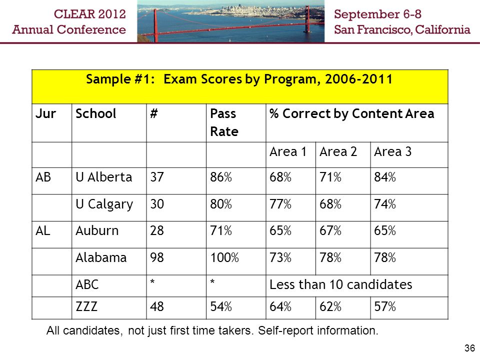 Sample #1: Exam Scores by Program, 2006-2011 JurSchool# Pass Rate % Correct by Content Area Area 1Area 2Area 3 ABU Alberta3786%68%71%84% U Calgary3080%77%68%74% ALAuburn2871%65%67%65% Alabama98100%73%78% ABC**Less than 10 candidates ZZZ4854%64%62%57% 36 All candidates, not just first time takers.