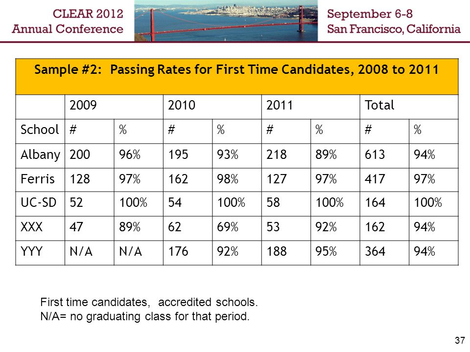 37 Sample #2: Passing Rates for First Time Candidates, 2008 to 2011 200920102011Total School#%#%#%#% Albany20096%19593%21889%61394% Ferris12897%16298%12797%41797% UC-SD52100%54100%58100%164100% XXX4789%6269%5392%16294% YYYN/A 17692%18895%36494% First time candidates, accredited schools.