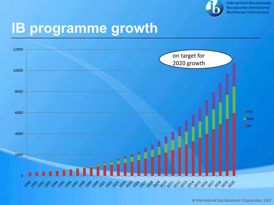 Inglemoor IB Growth (Tests)