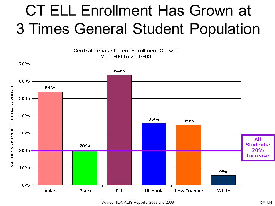 Founding Member of CT ELL Enrollment Has Grown at 3 Times General Student Population DM-4.08 Source: TEA AEIS Reports, 2003 and 2008 All Students: 20% Increase