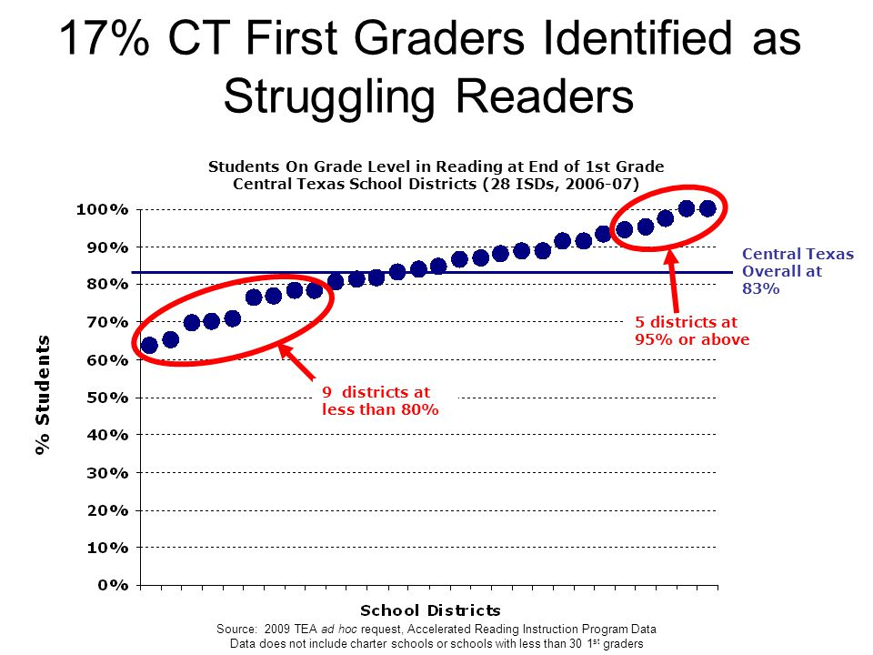Founding Member of 17% CT First Graders Identified as Struggling Readers 9 districts at less than 80% 5 districts at 95% or above Source: 2009 TEA ad hoc request, Accelerated Reading Instruction Program Data Data does not include charter schools or schools with less than 30 1 st graders Students On Grade Level in Reading at End of 1st Grade Central Texas School Districts (28 ISDs, 2006-07) Central Texas Overall at 83%