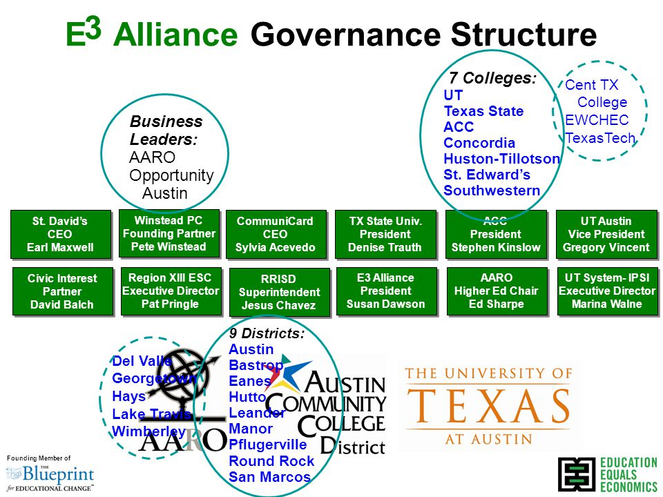 Founding Member of Central Texas' strategic plan to build the strongest educational pipeline in the country