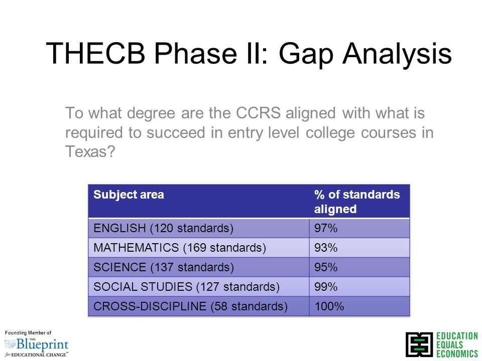 Founding Member of THECB Phase II: Gap Analysis To what degree are the CCRS aligned with what is required to succeed in entry level college courses in Texas