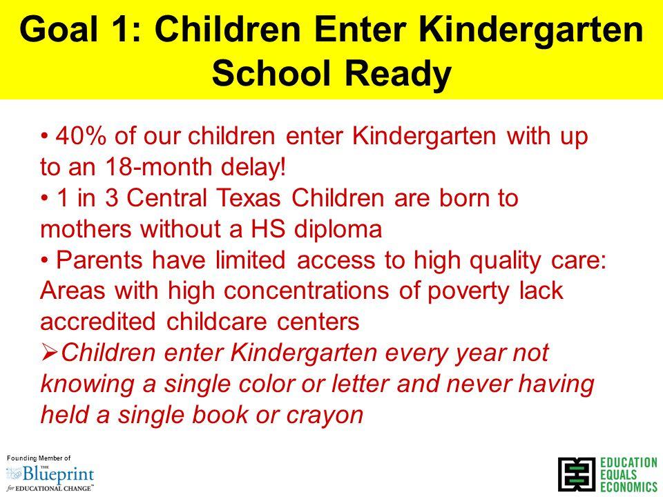 Founding Member of Goal 1: Children Enter Kindergarten School Ready 40% of our children enter Kindergarten with up to an 18-month delay.