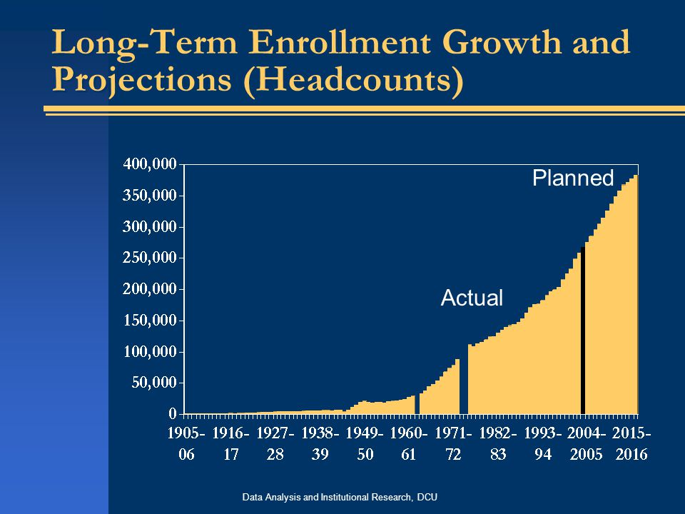 Data Analysis and Institutional Research, DCU Long-Term Enrollment Growth and Projections (Headcounts) Actual Planned