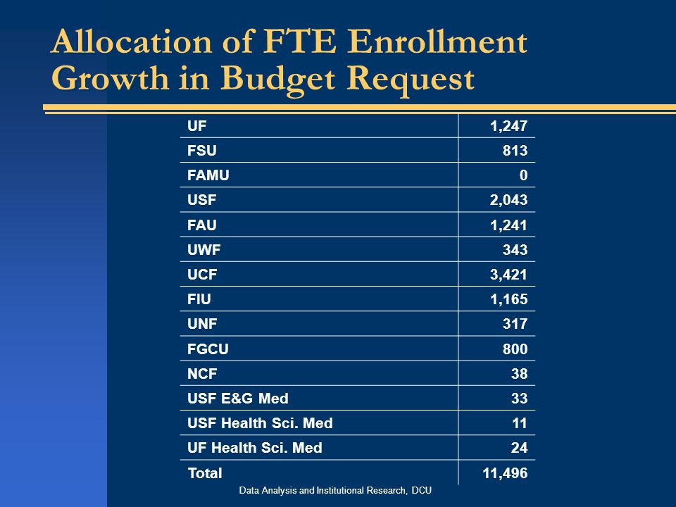 Data Analysis and Institutional Research, DCU Allocation of FTE Enrollment Growth in Budget Request UF1,247 FSU813 FAMU0 USF2,043 FAU1,241 UWF343 UCF3,421 FIU1,165 UNF317 FGCU800 NCF38 USF E&G Med33 USF Health Sci.