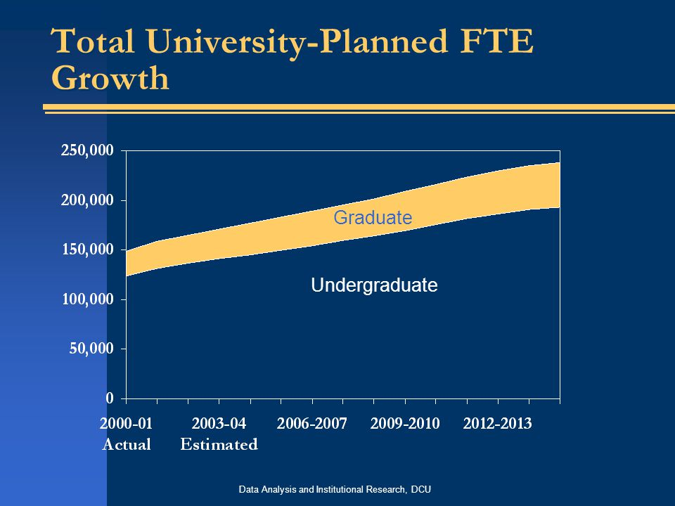 Data Analysis and Institutional Research, DCU Total University-Planned FTE Growth Graduate Undergraduate