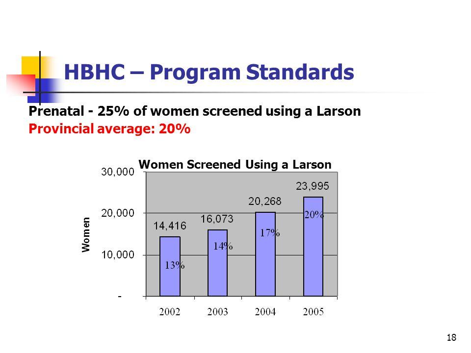 18 HBHC – Program Standards Prenatal - 25% of women screened using a Larson Provincial average: 20% Women Screened Using a Larson