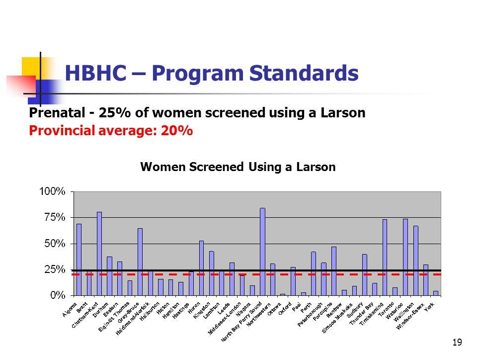 19 HBHC – Program Standards Prenatal - 25% of women screened using a Larson Provincial average: 20% Women Screened Using a Larson