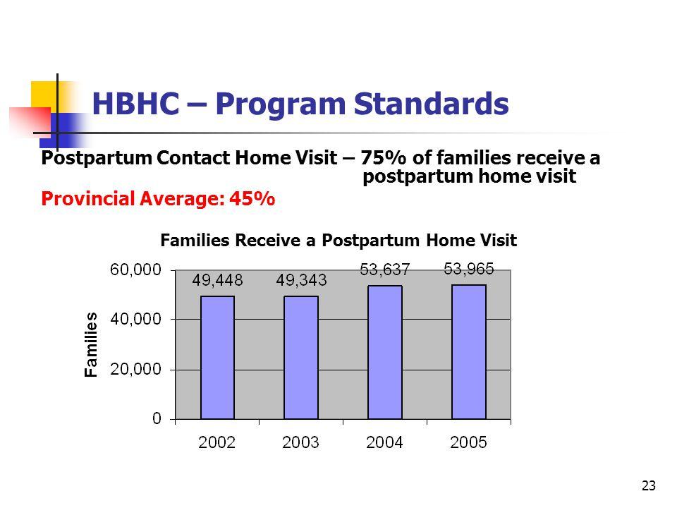 23 HBHC – Program Standards Families Receive a Postpartum Home Visit Postpartum Contact Home Visit – 75% of families receive a postpartum home visit Provincial Average: 45%