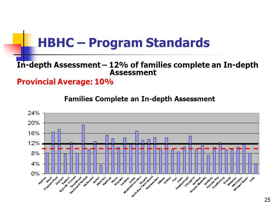 25 HBHC – Program Standards In-depth Assessment – 12% of families complete an In-depth Assessment Provincial Average: 10% Families Complete an In-depth Assessment