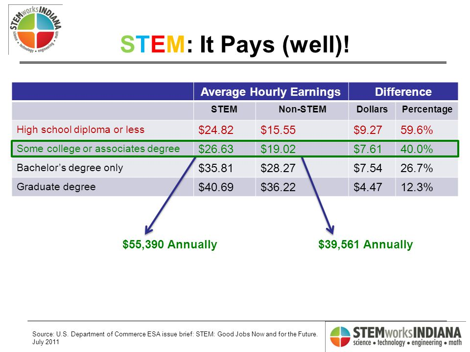 STEM: It Pays (well).