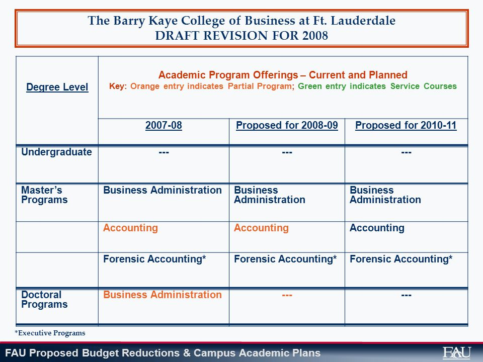 FAU Proposed Budget Reductions & Campus Academic Plans The Barry Kaye College of Business at Ft. Lauderdale DRAFT REVISION FOR 2008 Degree Level Acade