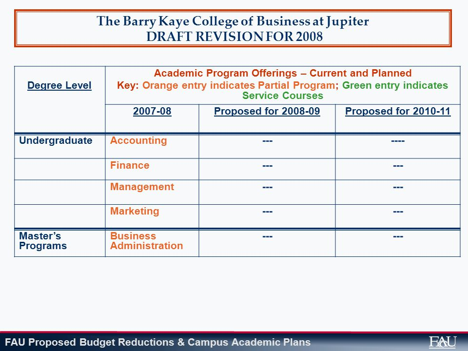 FAU Proposed Budget Reductions & Campus Academic Plans The Barry Kaye College of Business at Jupiter DRAFT REVISION FOR 2008 Degree Level Academic Program Offerings – Current and Planned Key: Orange entry indicates Partial Program; Green entry indicates Service Courses 2007-08Proposed for 2008-09Proposed for 2010-11 UndergraduateAccounting------- Finance--- Management--- Marketing--- Master's Programs Business Administration ---