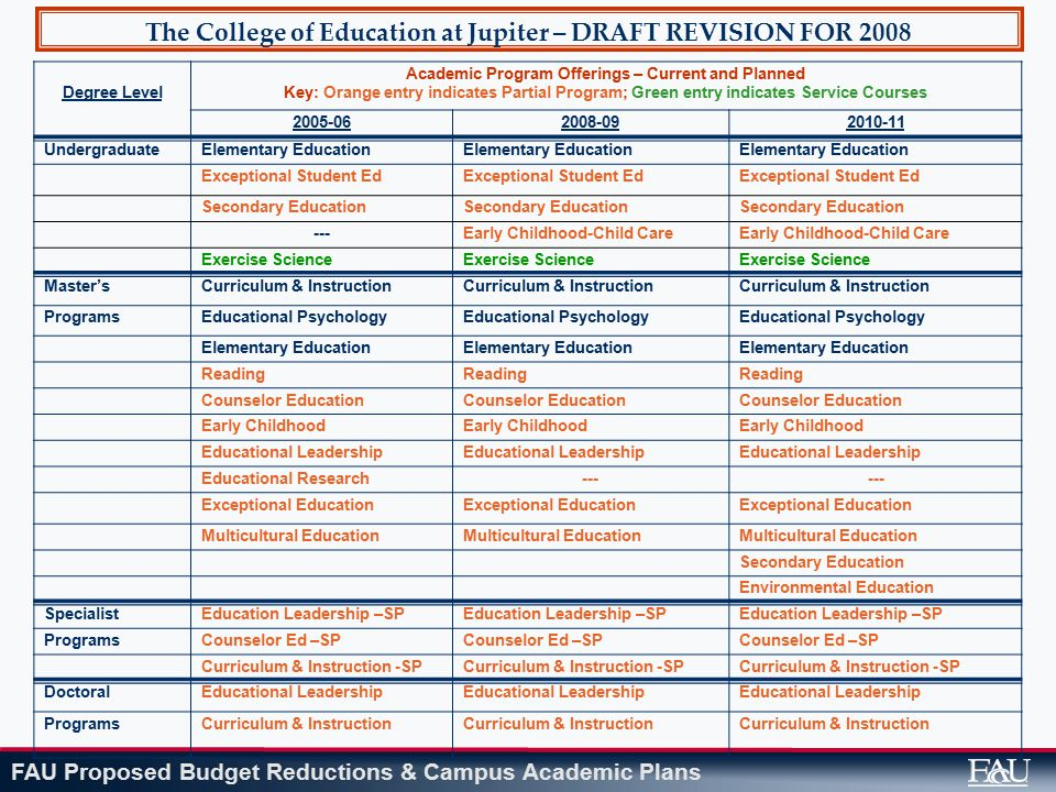 FAU Proposed Budget Reductions & Campus Academic Plans The College of Education at Jupiter – DRAFT REVISION FOR 2008 Degree Level Academic Program Offerings – Current and Planned Key: Orange entry indicates Partial Program; Green entry indicates Service Courses 2005-062008-092010-11 UndergraduateElementary Education Exceptional Student Ed Secondary Education ---Early Childhood-Child Care Exercise Science Master'sCurriculum & Instruction ProgramsEducational Psychology Elementary Education Reading Counselor Education Early Childhood Educational Leadership Educational Research--- Exceptional Education Multicultural Education Secondary Education Environmental Education SpecialistEducation Leadership –SP ProgramsCounselor Ed –SP Curriculum & Instruction -SP DoctoralEducational Leadership ProgramsCurriculum & Instruction