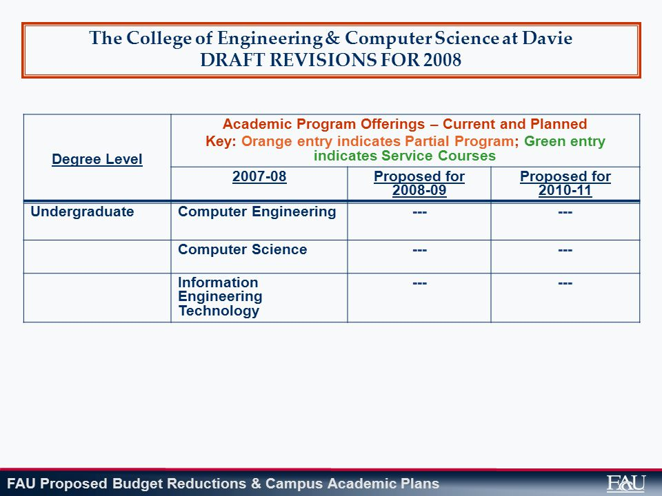 FAU Proposed Budget Reductions & Campus Academic Plans The College of Engineering & Computer Science at Davie DRAFT REVISIONS FOR 2008 Degree Level Academic Program Offerings – Current and Planned Key: Orange entry indicates Partial Program; Green entry indicates Service Courses 2007-08Proposed for 2008-09 Proposed for 2010-11 UndergraduateComputer Engineering--- Computer Science--- Information Engineering Technology ---