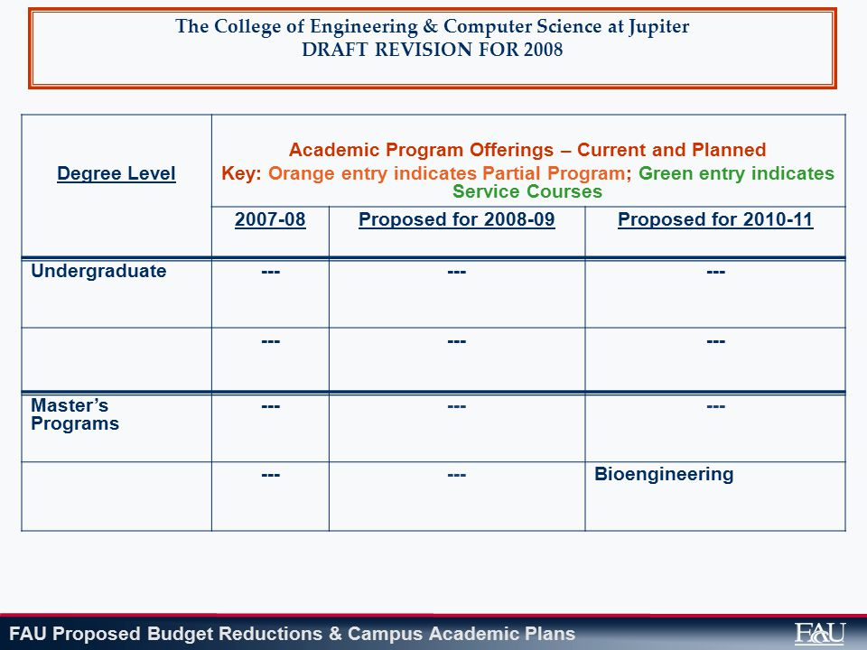 FAU Proposed Budget Reductions & Campus Academic Plans The College of Engineering & Computer Science at Jupiter DRAFT REVISION FOR 2008 Degree Level Academic Program Offerings – Current and Planned Key: Orange entry indicates Partial Program; Green entry indicates Service Courses 2007-08Proposed for 2008-09Proposed for 2010-11 Undergraduate--- Master's Programs --- Bioengineering