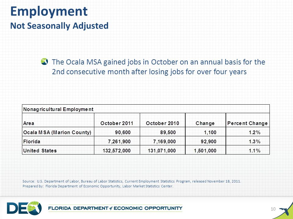 Employment Not Seasonally Adjusted The Ocala MSA gained jobs in October on an annual basis for the 2nd consecutive month after losing jobs for over four years Source: U.S.