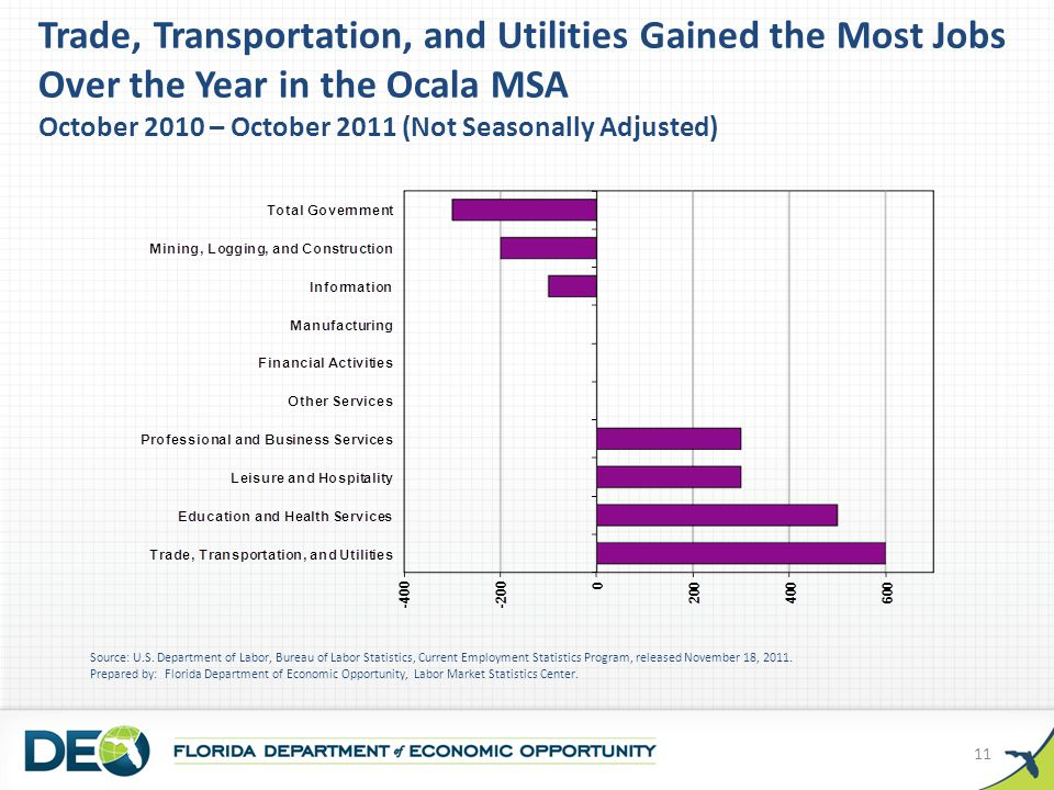 Trade, Transportation, and Utilities Gained the Most Jobs Over the Year in the Ocala MSA October 2010 – October 2011 (Not Seasonally Adjusted) Source: U.S.