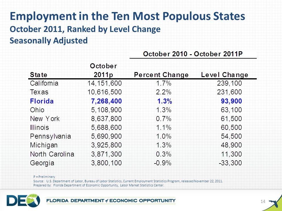 P = Preliminary Source: U.S.