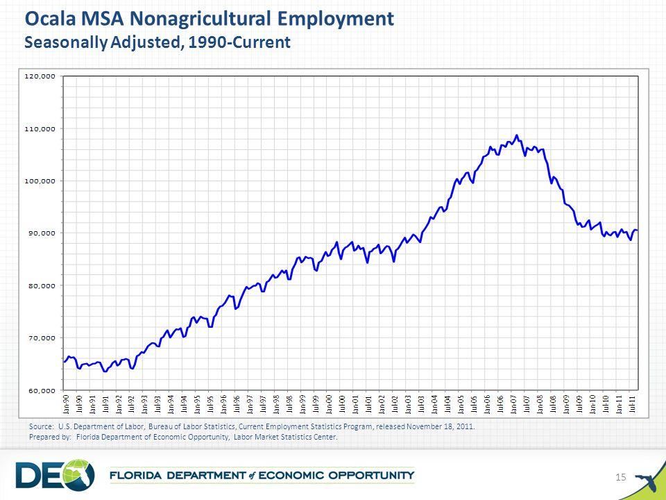 Ocala MSA Nonagricultural Employment Seasonally Adjusted, 1990-Current Source: U.S.