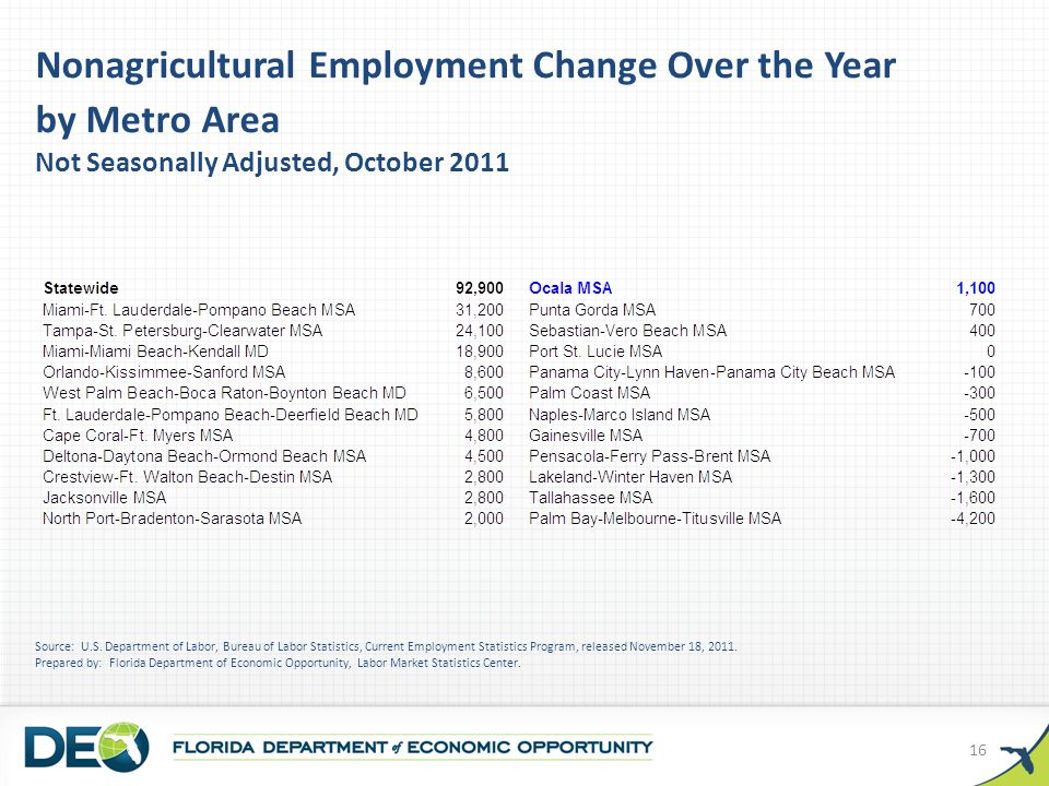 Nonagricultural Employment Change Over the Year by Metro Area Not Seasonally Adjusted, October 2011 Source: U.S.