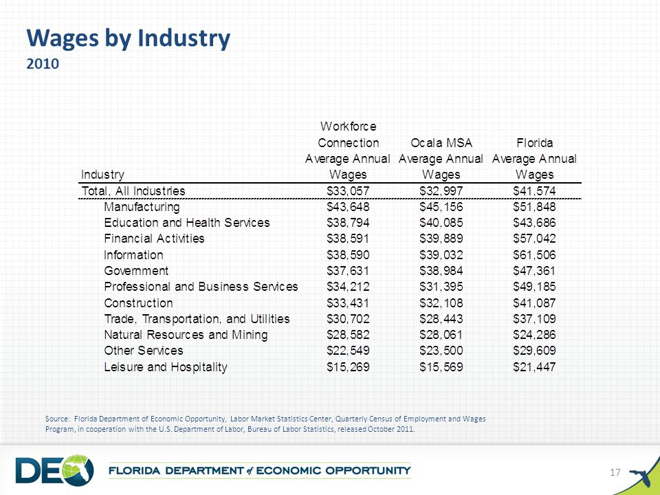Wages by Industry 2010 Source: Florida Department of Economic Opportunity, Labor Market Statistics Center, Quarterly Census of Employment and Wages Program, in cooperation with the U.S.