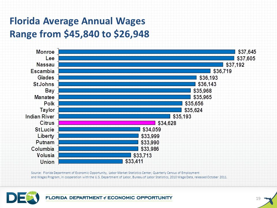 Florida Average Annual Wages Range from $45,840 to $26,948 Source: Florida Department of Economic Opportunity, Labor Market Statistics Center, Quarterly Census of Employment and Wages Program, in cooperation with the U.S.