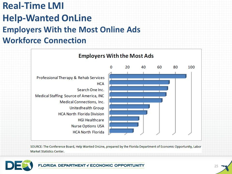 Real-Time LMI Help-Wanted OnLine Employers With the Most Online Ads Workforce Connection 25