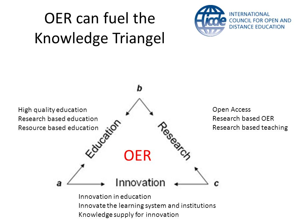OER can fuel the Knowledge Triangel OER Open Access Research based OER Research based teaching Innovation in education Innovate the learning system and institutions Knowledge supply for innovation High quality education Research based education Resource based education