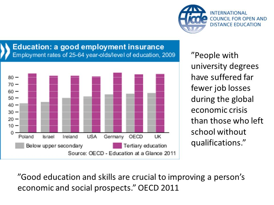 """Good education and skills are crucial to improving a person's economic and social prospects."" OECD 2011 ""People with university degrees have suffered"