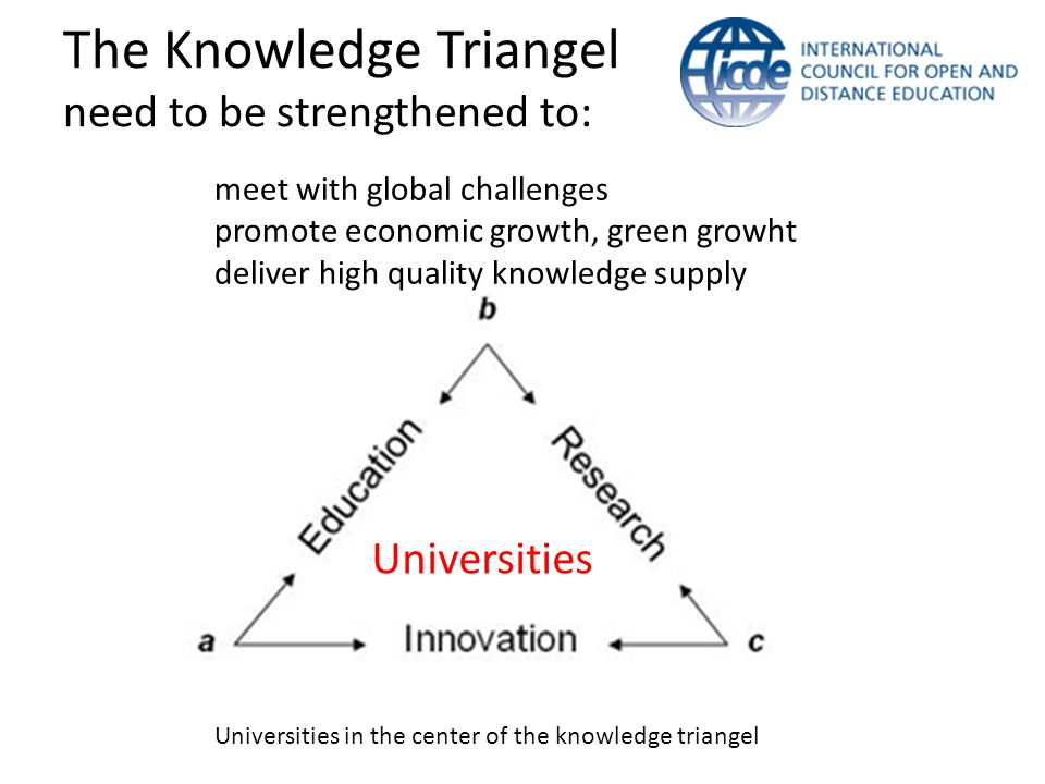 The Knowledge Triangel need to be strengthened to: Universities Universities in the center of the knowledge triangel meet with global challenges promo